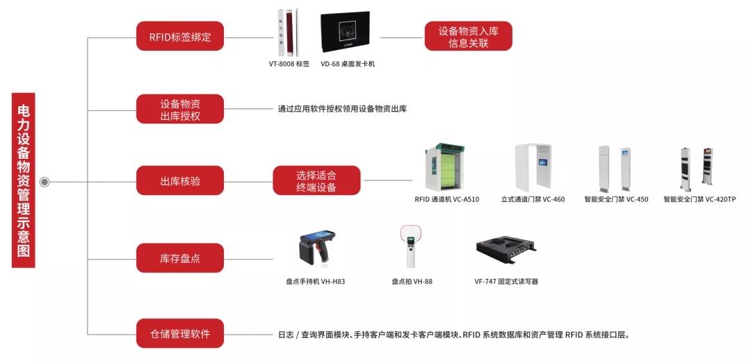 RFID電力物資管理方案