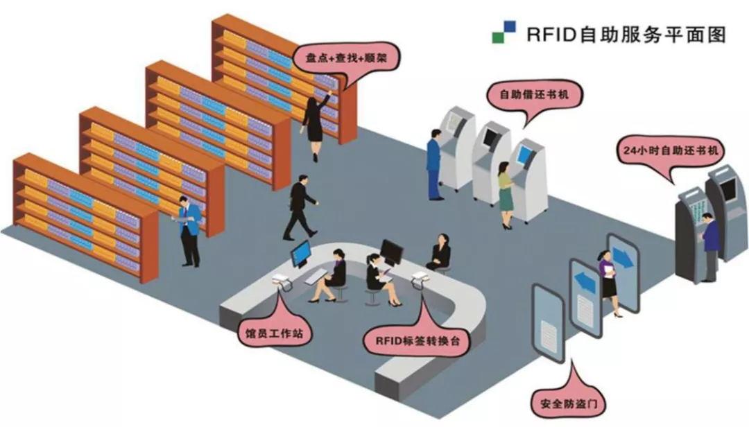RFID智能圖書館解決方案
